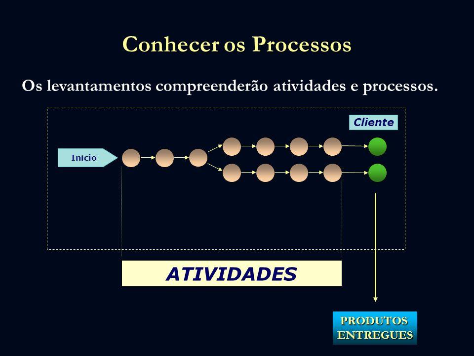 Conhecer os Processos Os levantamentos compreenderão atividades e processos. Cliente Início ATIVIDADES PRODUTOSENTREGUES