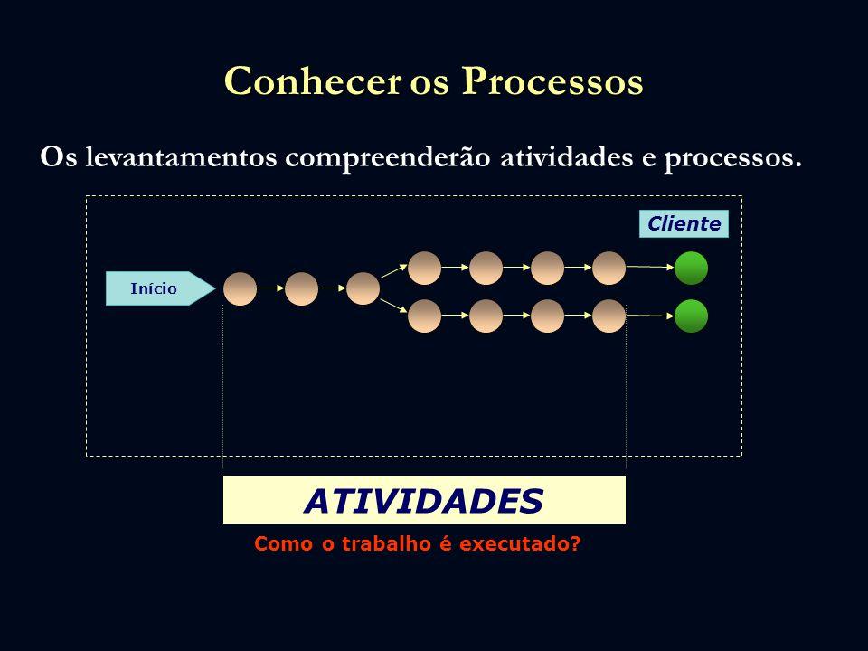 Conhecer os Processos Os levantamentos compreenderão atividades e processos. Cliente Início ATIVIDADES Como o trabalho é executado?