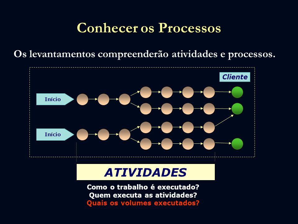 Conhecer os Processos Os levantamentos compreenderão atividades e processos. Cliente Início ATIVIDADES Como o trabalho é executado? Quem executa as at