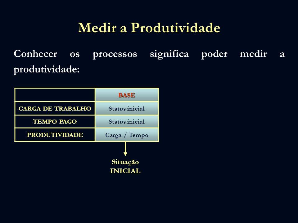 Medir a Produtividade Conhecer os processos significa poder medir a produtividade: BASE CARGA DE TRABALHO Status inicial TEMPO PAGO Status inicial PRO