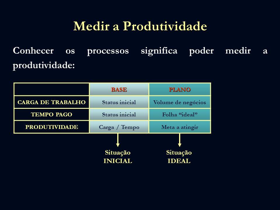 Medir a Produtividade Conhecer os processos significa poder medir a produtividade: BASEPLANO CARGA DE TRABALHO Status inicialVolume de negócios TEMPO