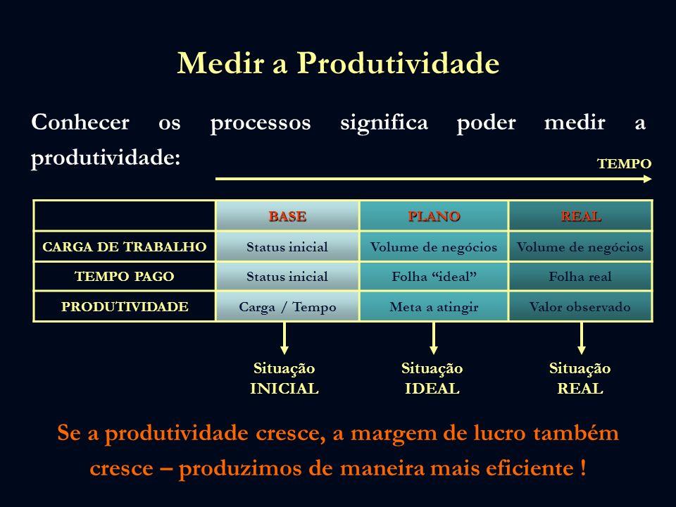 Medir a Produtividade Conhecer os processos significa poder medir a produtividade: BASEPLANOREAL CARGA DE TRABALHO Status inicialVolume de negócios TE