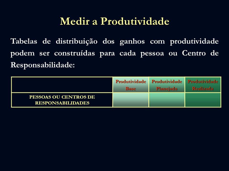 Medir a Produtividade Tabelas de distribuição dos ganhos com produtividade podem ser construídas para cada pessoa ou Centro de Responsabilidade: Produ