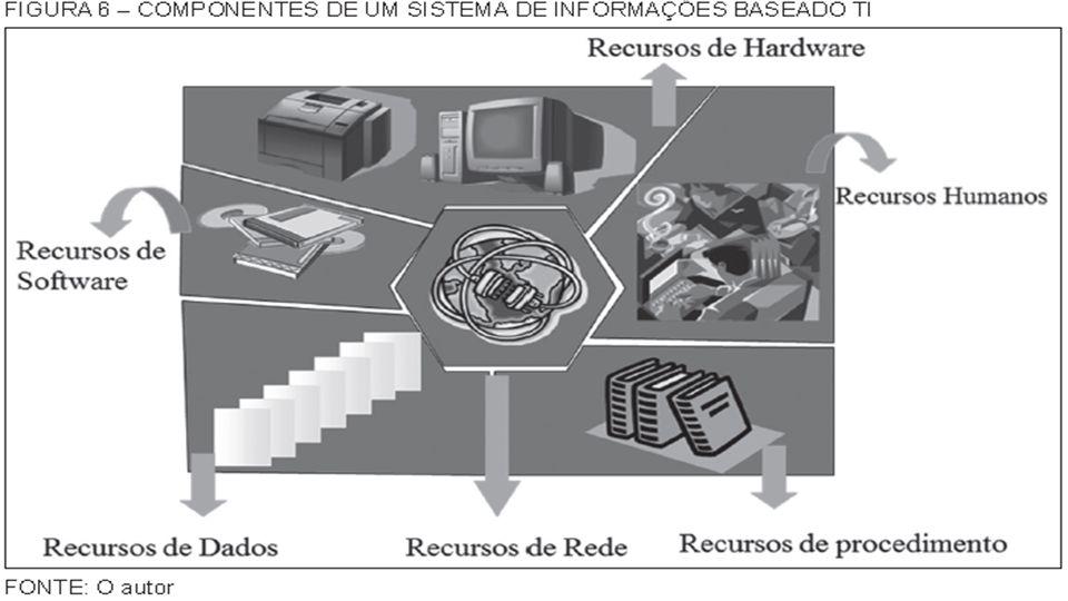 Tópico 2: Sistemas de Informação e Infraestrutura Profº Ricardo luiz19