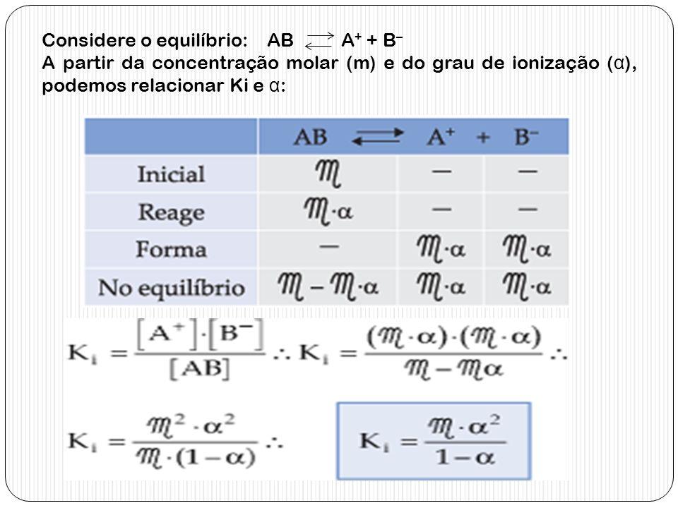Considere o equilíbrio: AB A + + B – A partir da concentração molar (m) e do grau de ionização ( α ), podemos relacionar Ki e α :