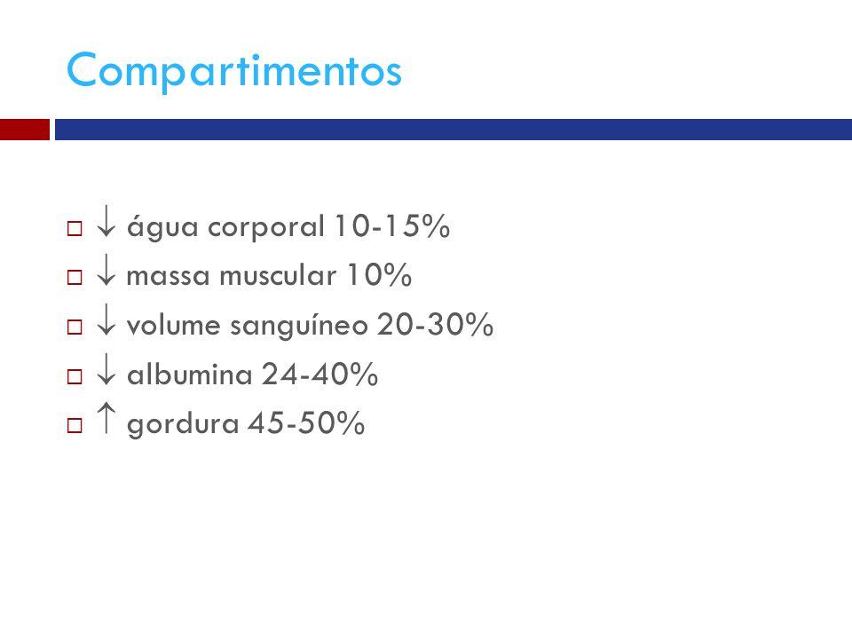 Compartimentos água corporal 10-15% massa muscular 10% volume sanguíneo 20-30% albumina 24-40% gordura 45-50%