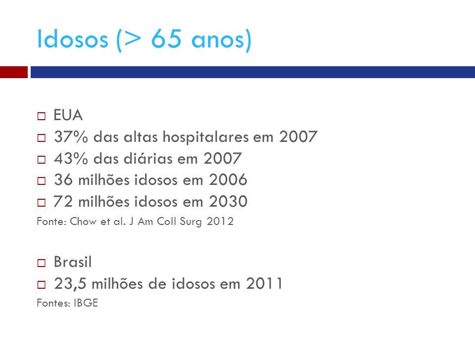 Idosos (> 65 anos) EUA 37% das altas hospitalares em 2007 43% das diárias em 2007 36 milhões idosos em 2006 72 milhões idosos em 2030 Fonte: Chow et al.