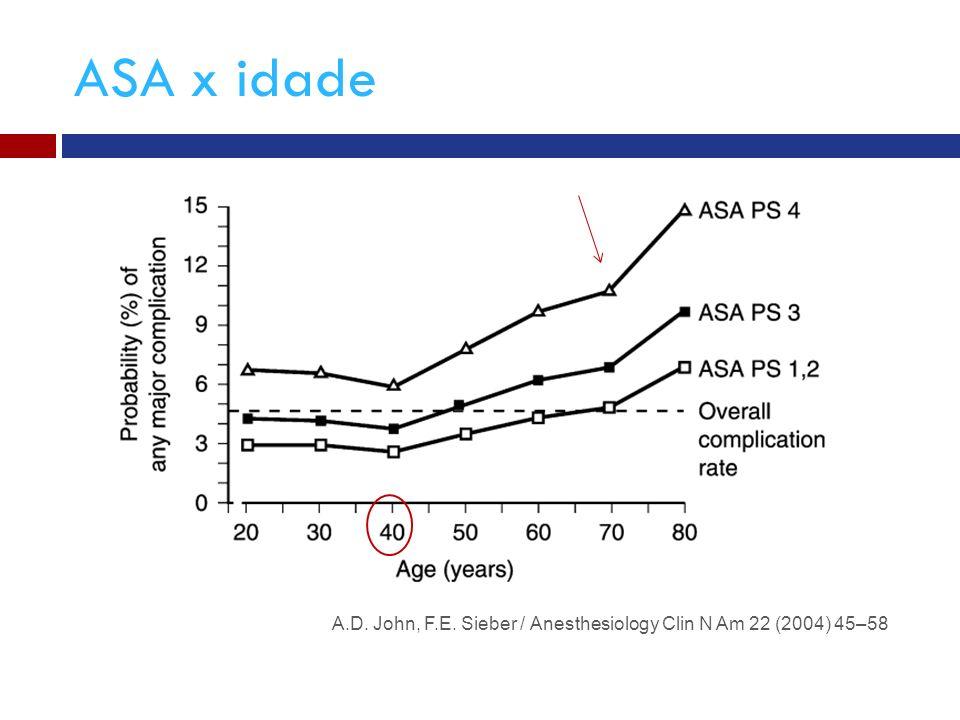 ASA x idade A.D. John, F.E. Sieber / Anesthesiology Clin N Am 22 (2004) 45–58