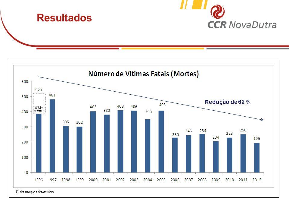voltar início Redução da violência do tráfego (de 1996 a 2011) projeção 434* 10 meses (*) de março a dezembro Redução de 62 % Resultados