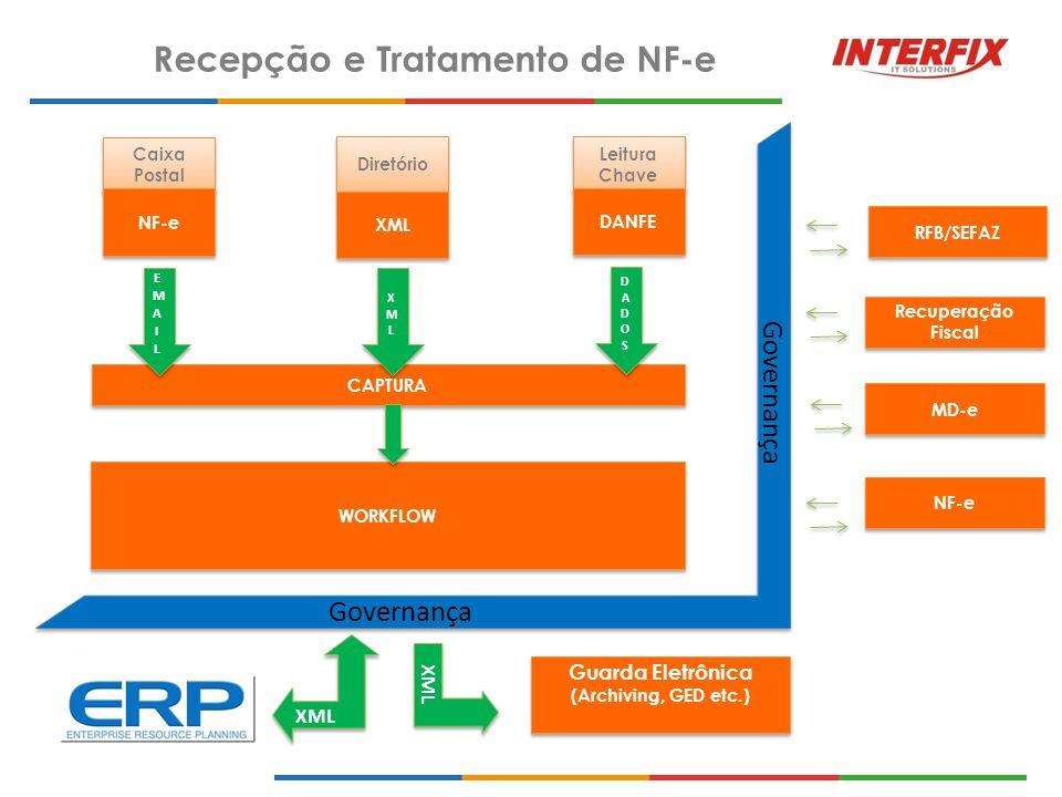 Recepção e Tratamento de NF-e Caixa Postal Leitura Chave Diretório CAPTURA WORKFLOW NF-e DANFE XML RFB/SEFAZ Recuperação Fiscal Recuperação Fiscal MD-