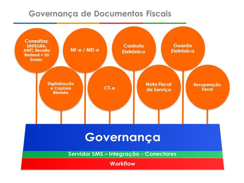 Solução integrada para gestão e tratamento de documentos fiscais eletrônicos e em papel, composta de serviços e sistemas gerenciados por uma plataforma de workflow.