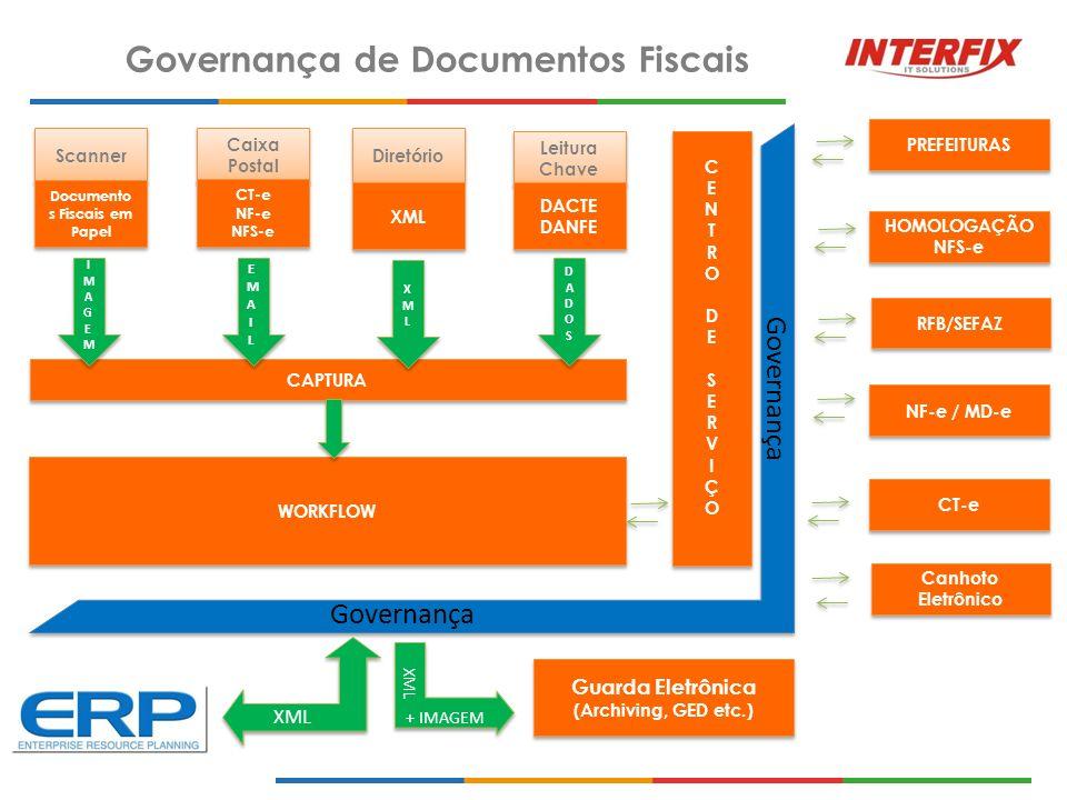 Governança de Documentos Fiscais Scanner Caixa Postal Leitura Chave Diretório CAPTURA WORKFLOW Documento s Fiscais em Papel CT-e NF-e NFS-e CT-e NF-e