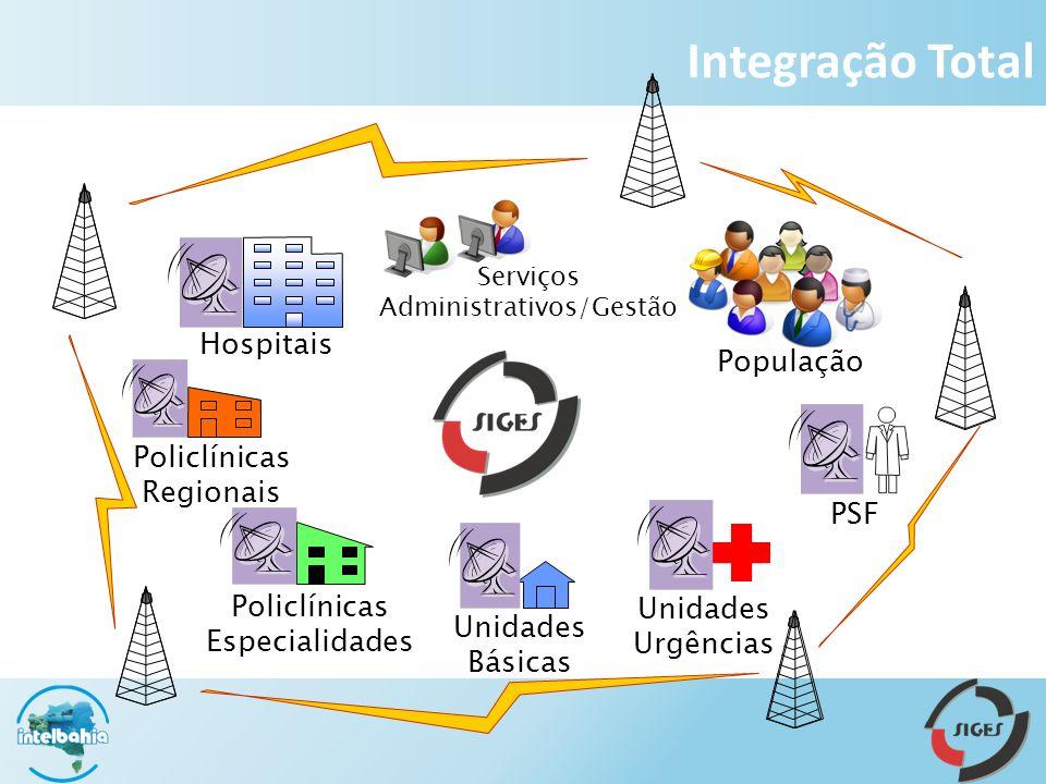 Hospitais Policlínicas Regionais Policlínicas Especialidades Unidades Básicas Unidades Urgências PSF População Serviços Administrativos/Gestão Integração Total