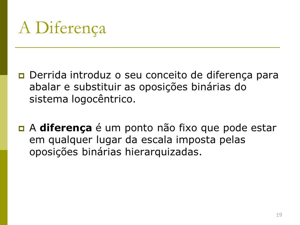 A Diferença Derrida introduz o seu conceito de diferença para abalar e substituir as oposições binárias do sistema logocêntrico. A diferença é um pont