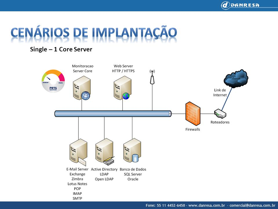 Fone: 55 11 4452-6450 - www.danresa.com.br - comercial@danresa.com.br Single – 1 Core Server