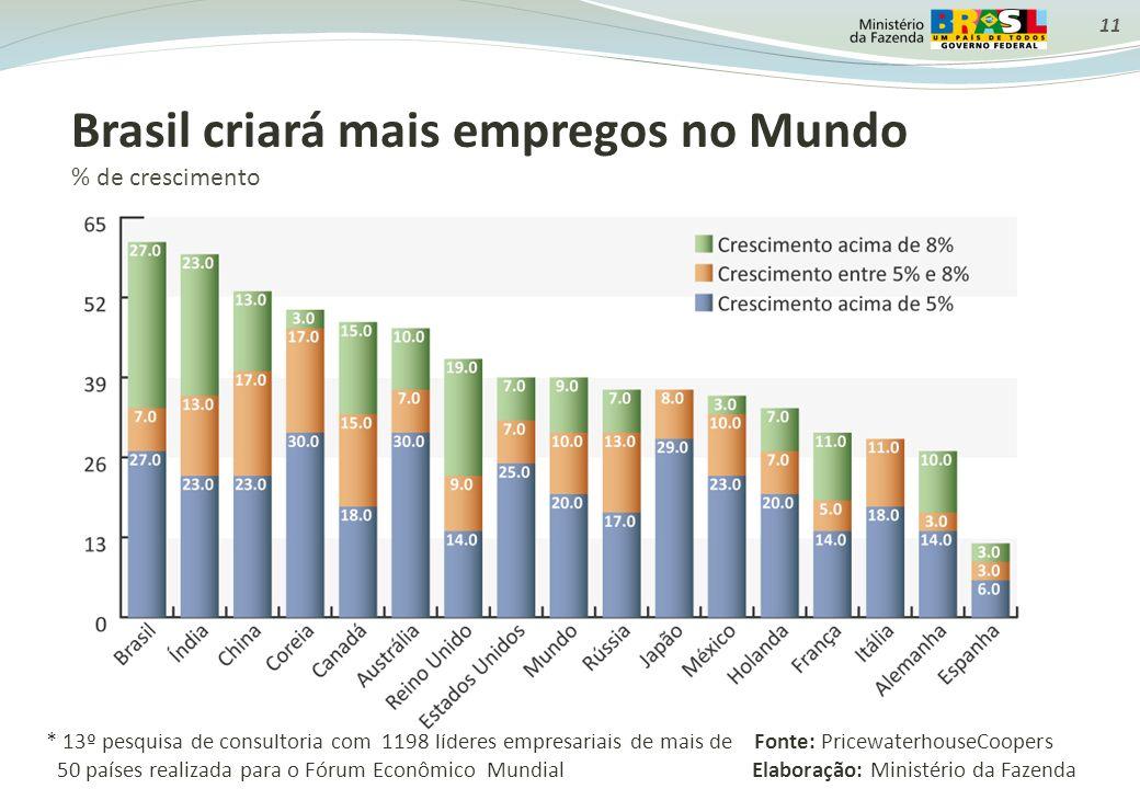11 Brasil criará mais empregos no Mundo % de crescimento * 13º pesquisa de consultoria com 1198 líderes empresariais de mais de Fonte: PricewaterhouseCoopers 50 países realizada para o Fórum Econômico Mundial Elaboração: Ministério da Fazenda