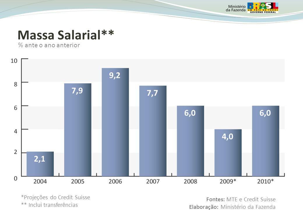 Massa Salarial** % ante o ano anterior 13 Fontes: MTE e Credit Suisse Elaboração: Ministério da Fazenda *Projeções do Credit Suisse ** Inclui transferências