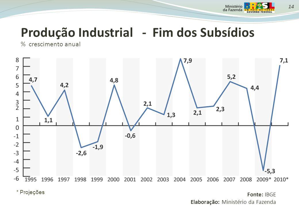 Produção Industrial - Fim dos Subsídios % crescimento anual * Projeções Fonte: IBGE Elaboração: Ministério da Fazenda 14