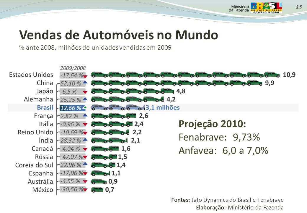 15 Vendas de Automóveis no Mundo % ante 2008, milhões de unidades vendidas em 2009 Fontes: Jato Dynamics do Brasil e Fenabrave Elaboração: Ministério