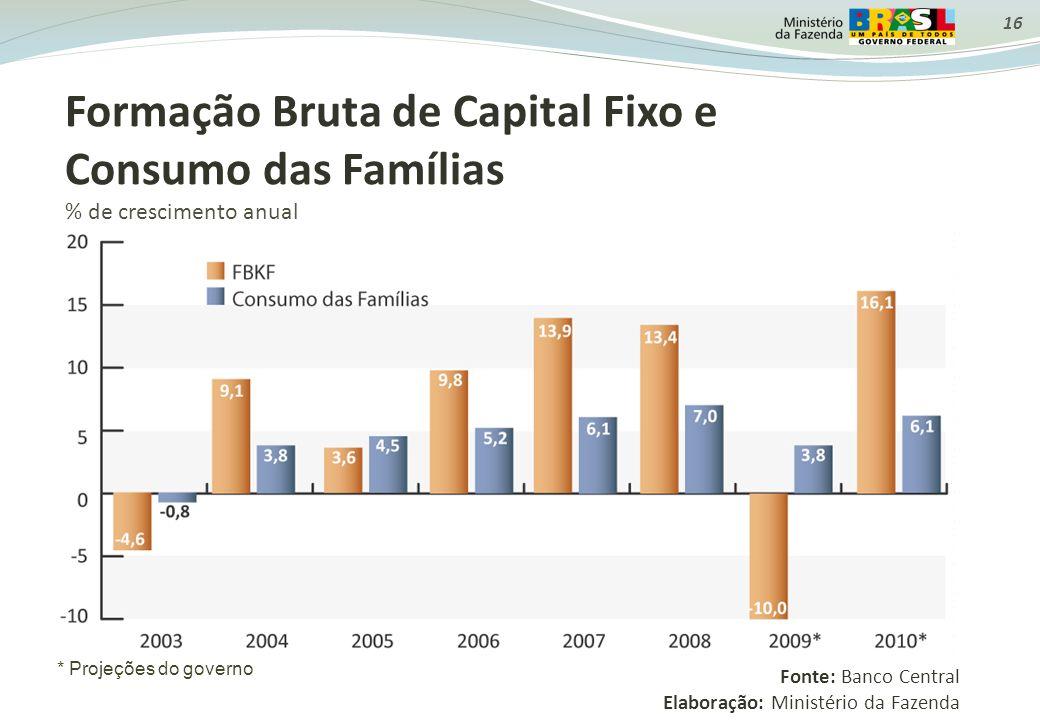 16 Formação Bruta de Capital Fixo e Consumo das Famílias % de crescimento anual Fonte: Banco Central Elaboração: Ministério da Fazenda * Projeções do