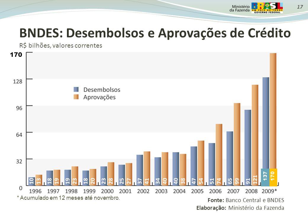 BNDES: Desembolsos e Aprovações de Crédito R$ bilhões, valores correntes Fonte: Banco Central e BNDES Elaboração: Ministério da Fazenda 17 * Acumulado