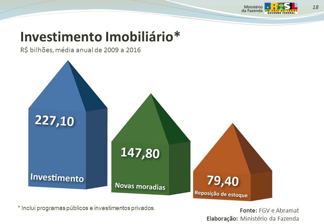 Investimento Imobiliário* R$ bilhões, média anual de 2009 a 2016 * Inclui programas públicos e investimentos privados. Fonte: FGV e Abramat Elaboração