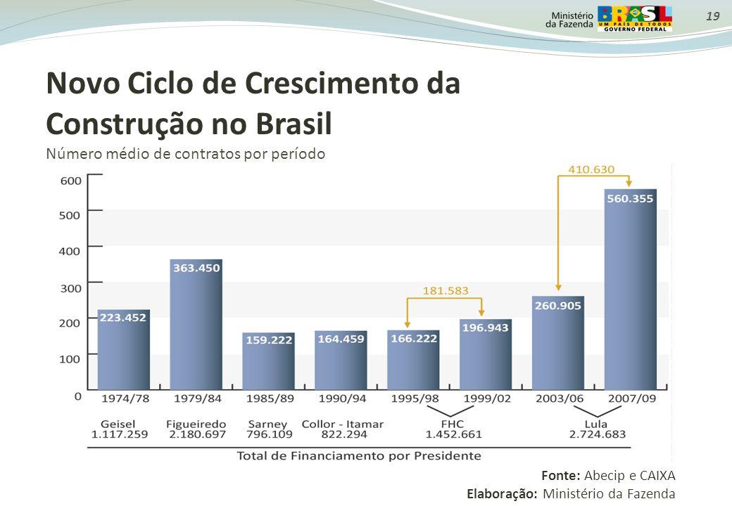 Novo Ciclo de Crescimento da Construção no Brasil Número médio de contratos por período Fonte: Abecip e CAIXA Elaboração: Ministério da Fazenda 19
