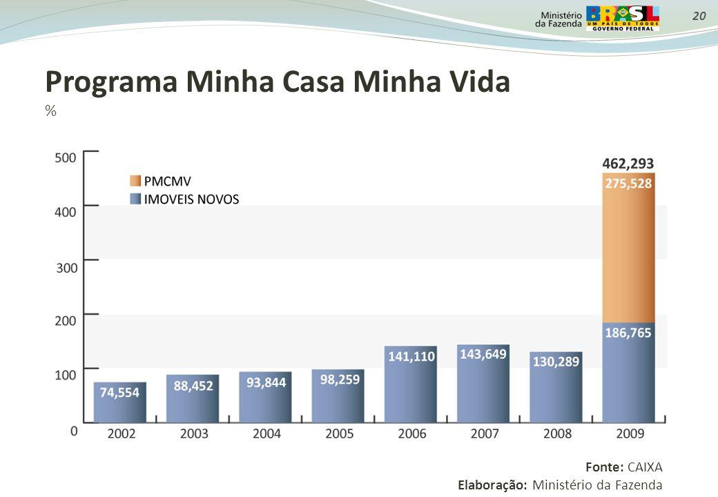 Programa Minha Casa Minha Vida % Fonte: CAIXA Elaboração: Ministério da Fazenda 20