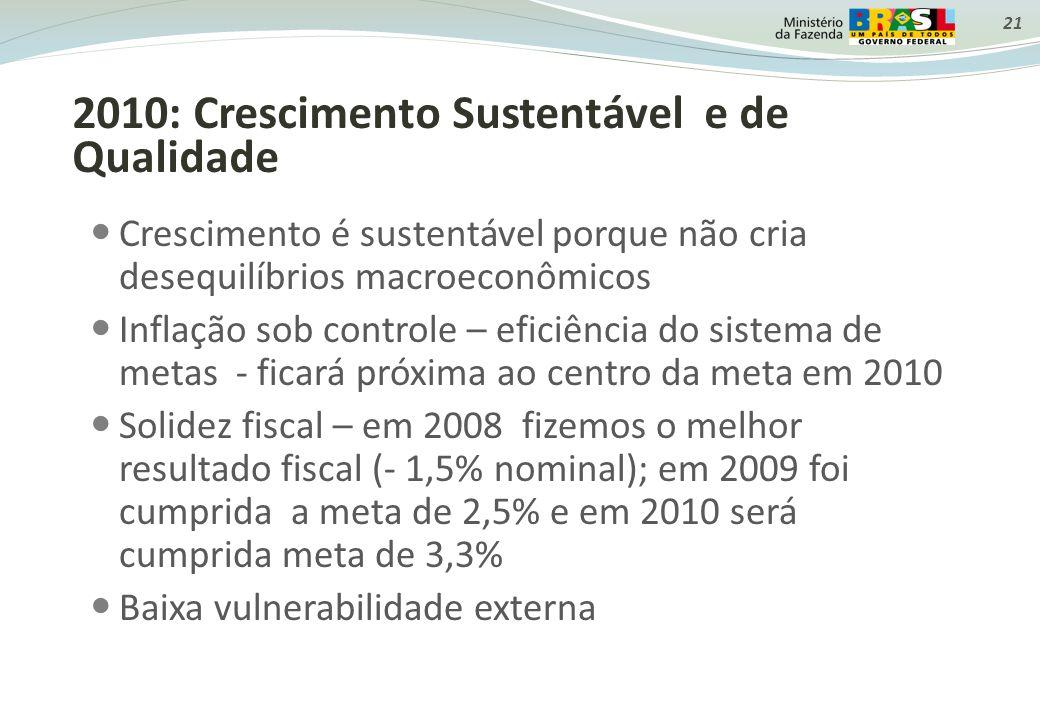 21 2010: Crescimento Sustentável e de Qualidade Crescimento é sustentável porque não cria desequilíbrios macroeconômicos Inflação sob controle – eficiência do sistema de metas - ficará próxima ao centro da meta em 2010 Solidez fiscal – em 2008 fizemos o melhor resultado fiscal (- 1,5% nominal); em 2009 foi cumprida a meta de 2,5% e em 2010 será cumprida meta de 3,3% Baixa vulnerabilidade externa