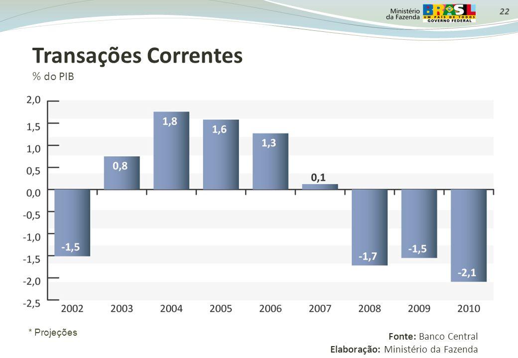 22 Transações Correntes % do PIB Fonte: Banco Central Elaboração: Ministério da Fazenda * Projeções