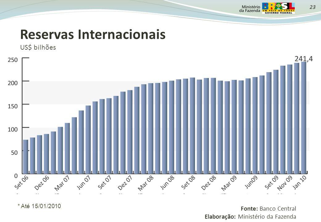 23 Reservas Internacionais US$ bilhões Fonte: Banco Central Elaboração: Ministério da Fazenda * Até 15/01/2010