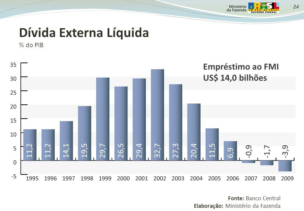 24 Dívida Externa Líquida % do PIB Fonte: Banco Central Elaboração: Ministério da Fazenda Empréstimo ao FMI US$ 14,0 bilhões