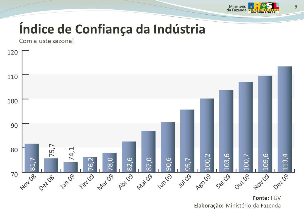 5 Índice de Confiança da Indústria Com ajuste sazonal Fonte: FGV Elaboração: Ministério da Fazenda