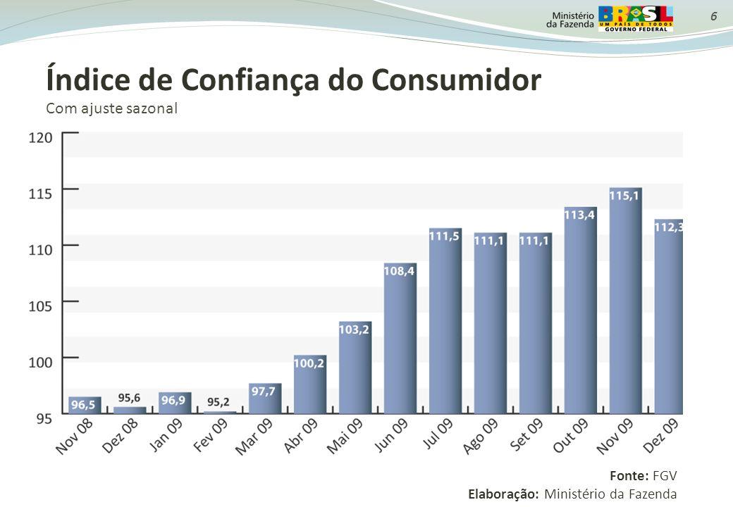 6 Índice de Confiança do Consumidor Com ajuste sazonal Fonte: FGV Elaboração: Ministério da Fazenda
