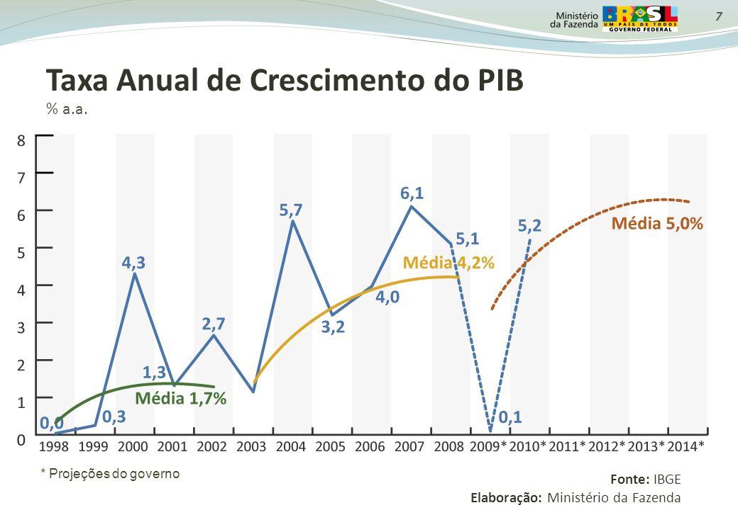7 Taxa Anual de Crescimento do PIB % a.a. Fonte: IBGE Elaboração: Ministério da Fazenda * Projeções do governo