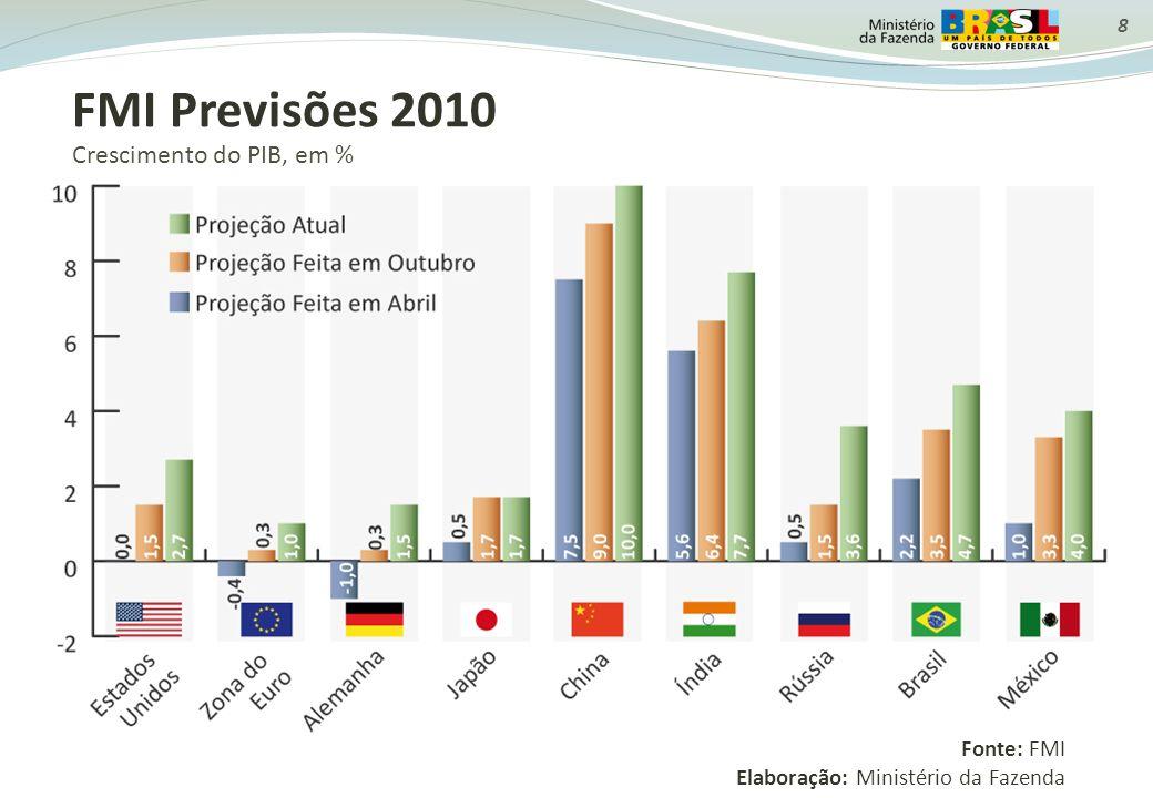 FMI Previsões 2010 Crescimento do PIB, em % Fonte: FMI Elaboração: Ministério da Fazenda 8