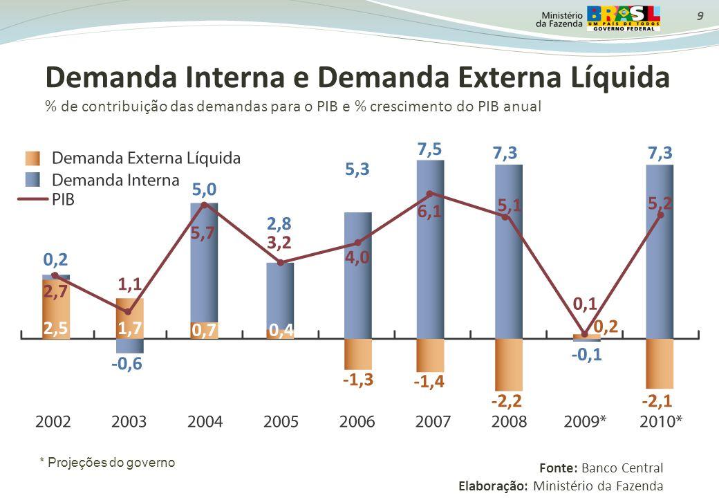 9 Demanda Interna e Demanda Externa Líquida % de contribuição das demandas para o PIB e % crescimento do PIB anual Fonte: Banco Central Elaboração: Mi