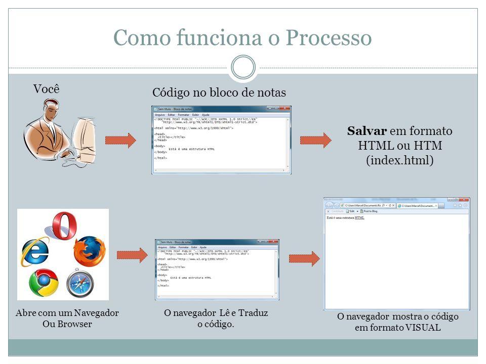 Como funciona o Processo Salvar em formato HTML ou HTM (index.html) Código no bloco de notas Você Abre com um Navegador Ou Browser O navegador Lê e Tr