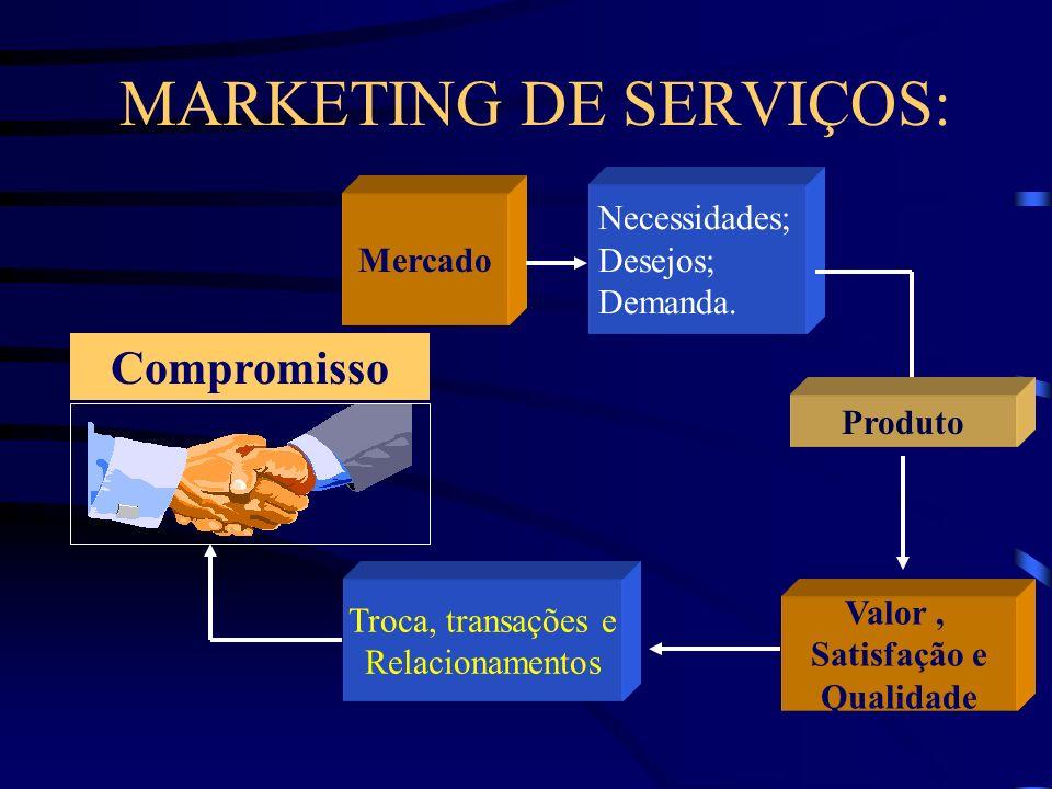 MARKETING DE SERVIÇOS: Mercado Necessidades; Desejos; Demanda.