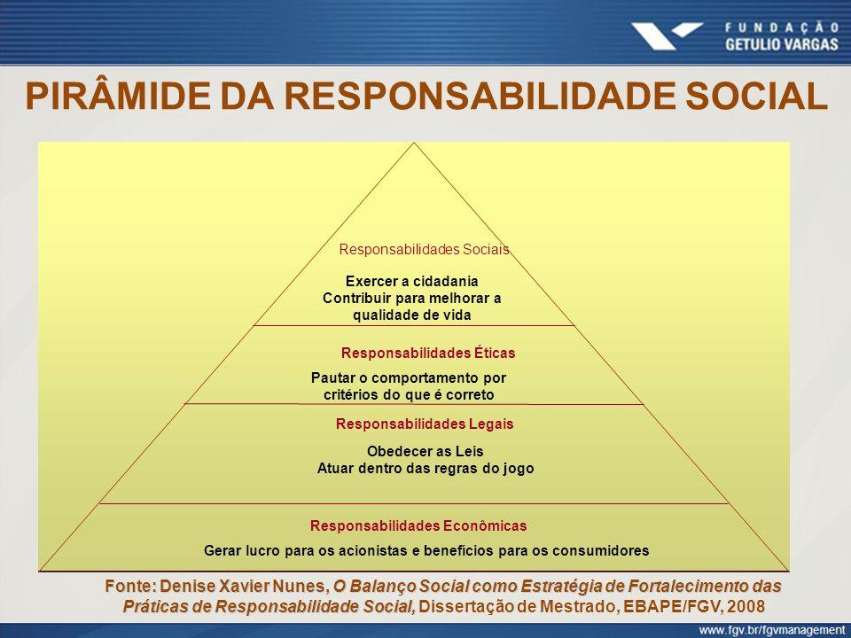 PIRÂMIDE DA RESPONSABILIDADE SOCIAL Fonte: Denise Xavier Nunes, O Balanço Social como Estratégia de Fortalecimento das Práticas de Responsabilidade So