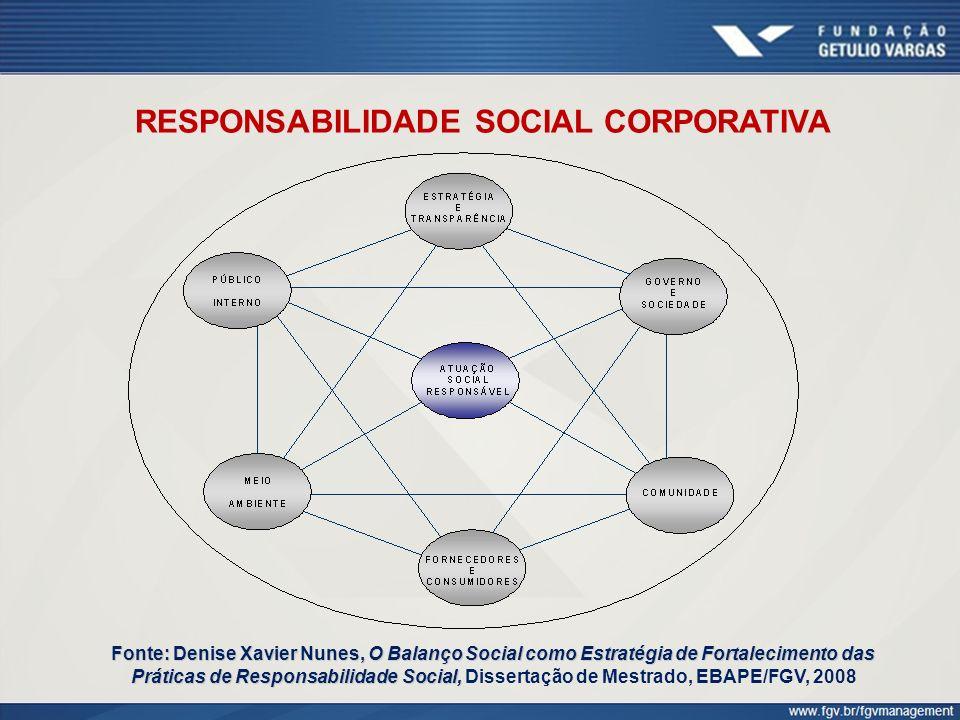 RESPONSABILIDADE SOCIAL CORPORATIVA Fonte: Denise Xavier Nunes, O Balanço Social como Estratégia de Fortalecimento das Práticas de Responsabilidade So