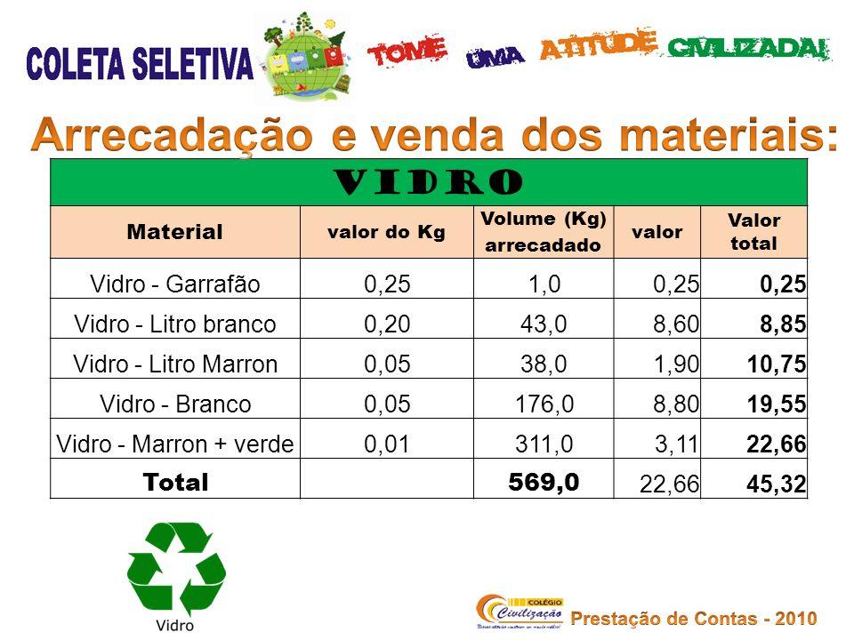VIDRO Material valor do Kg Volume (Kg) arrecadado valor Valor total Vidro - Garrafão0,251,00,25 Vidro - Litro branco0,2043,08,608,85 Vidro - Litro Mar