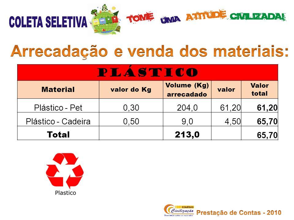 PLÁSTICO Material valor do Kg Volume (Kg) arrecadado valor Valor total Plástico - Pet0,30204,061,20 Plástico - Cadeira0,509,04,5065,70 Total 213,0 65,