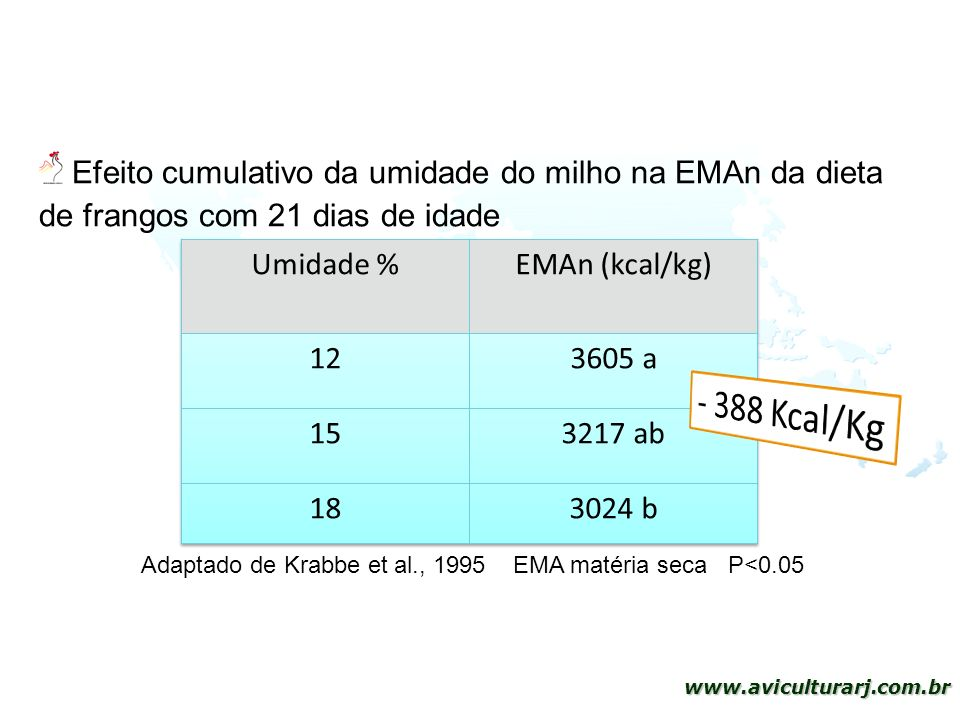 14 www.aviculturarj.com.br Adaptado de Krabbe et al., 1995 EMA matéria seca P<0.05 Efeito cumulativo da umidade do milho na EMAn da dieta de frangos c