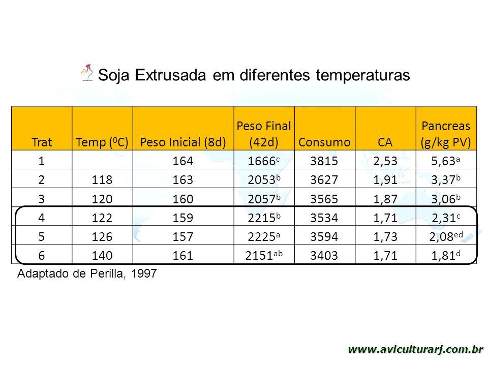 33 www.aviculturarj.com.br Soja Extrusada em diferentes temperaturas Adaptado de Perilla, 1997 TratTemp ( 0 C)Peso Inicial (8d) Peso Final (42d)Consum