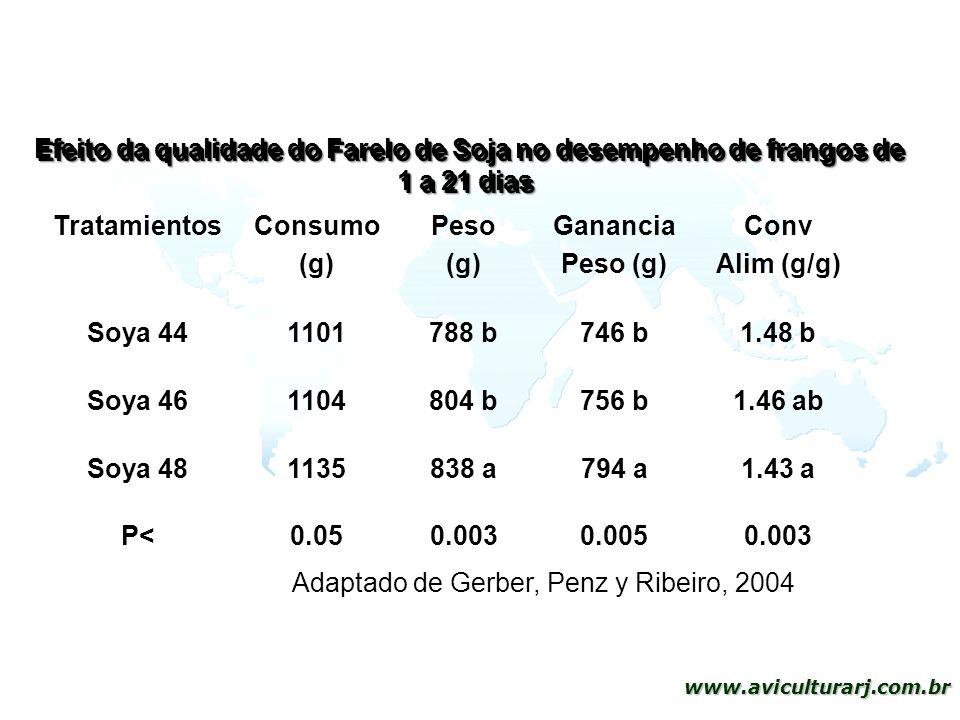 34 www.aviculturarj.com.br Efeito da qualidade do Farelo de Soja no desempenho de frangos de 1 a 21 dias TratamientosConsumo (g) Peso (g) Ganancia Pes
