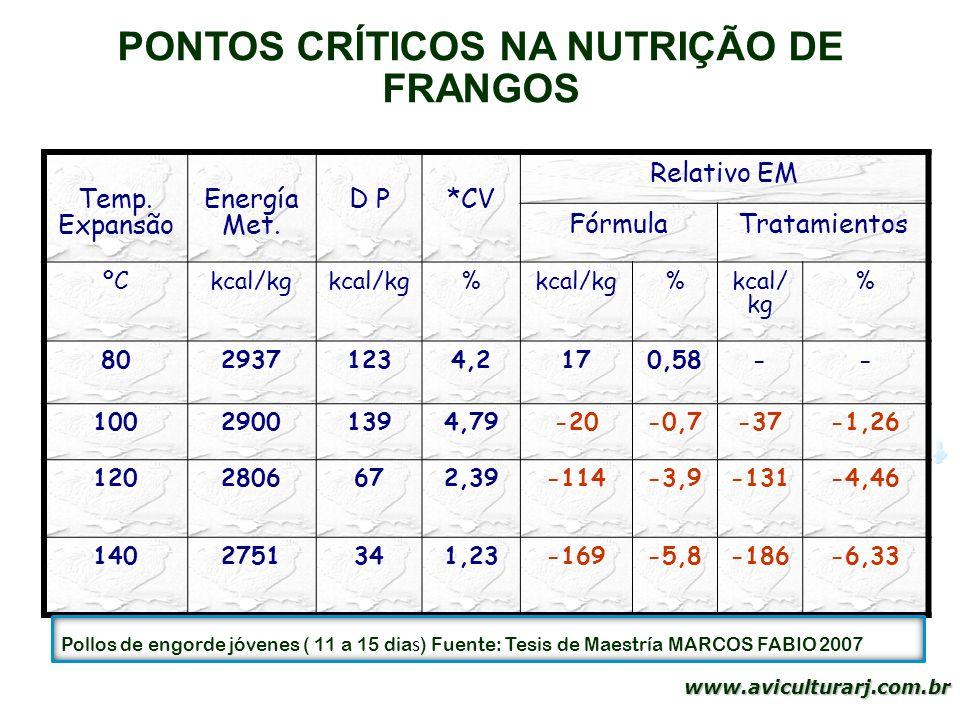 36 www.aviculturarj.com.br PONTOS CRÍTICOS NA NUTRIÇÃO DE FRANGOS Temp. Expansão Energía Met. D P*CV Relativo EM FórmulaTratamientos ºCkcal/kg % % % 8
