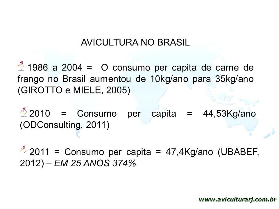 6 www.aviculturarj.com.br 1986 a 2004 = O consumo per capita de carne de frango no Brasil aumentou de 10kg/ano para 35kg/ano (GIROTTO e MIELE, 2005) 2