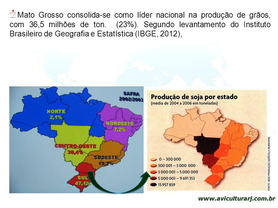 7 www.aviculturarj.com.br Mato Grosso consolida-se como líder nacional na produção de grãos, com 36,5 milhões de ton. (23%). Segundo levantamento do I