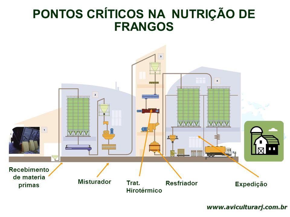 9 www.aviculturarj.com.br Recebimento de materia primas Misturador Trat. Hirotérmico Resfriador Expedição